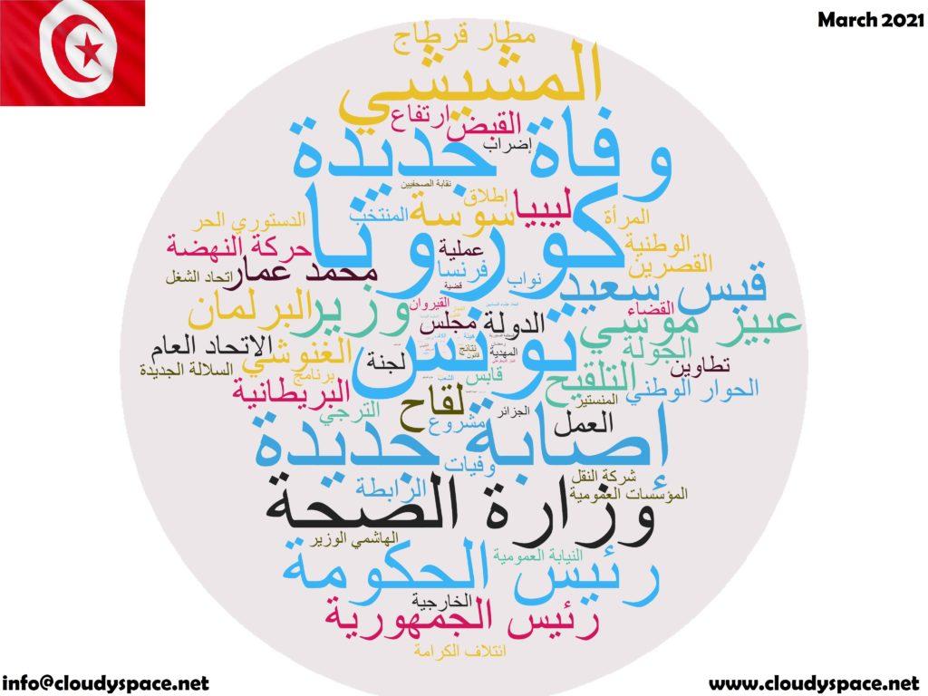 Tunisia News March 2021