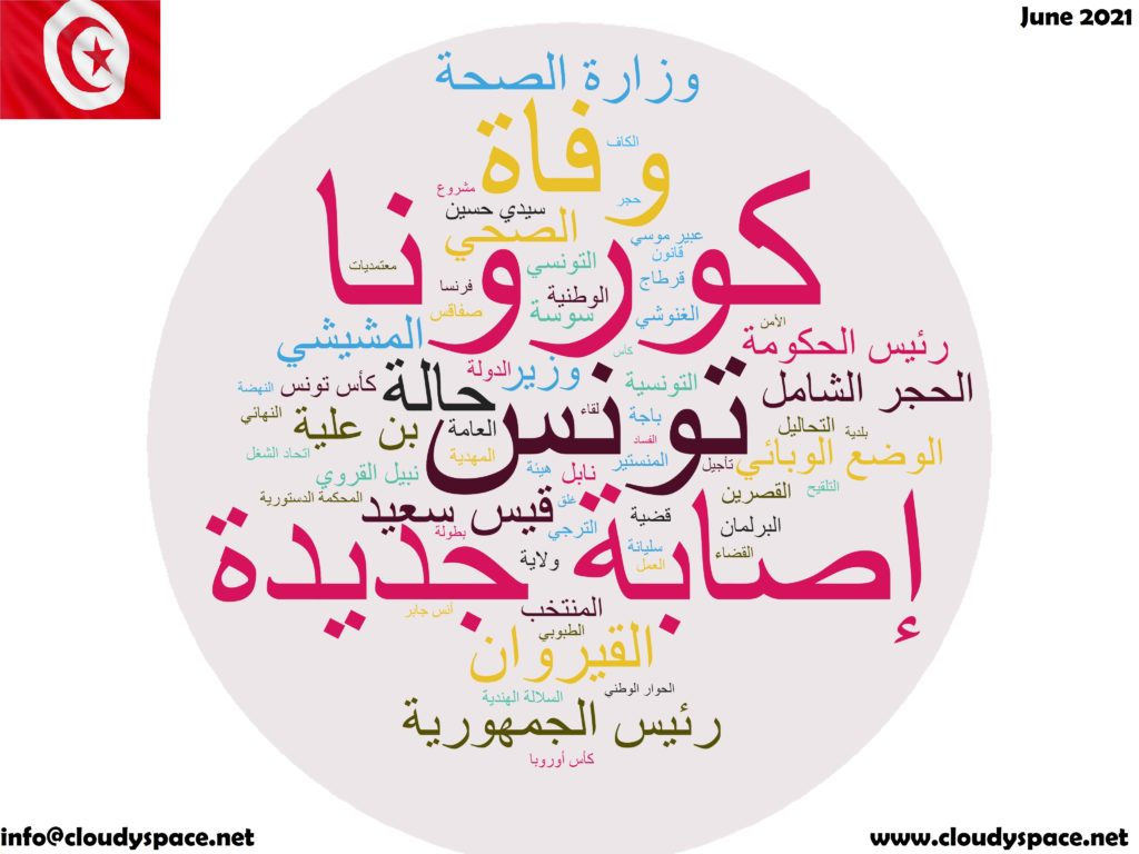 Tunisia News June 2021