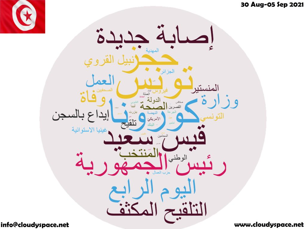 Tunisia News Week 30 August 2021