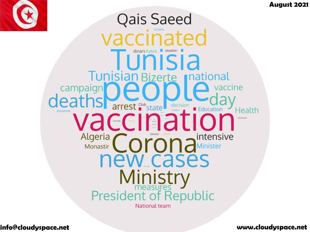 Tunisia News August 2021 in English