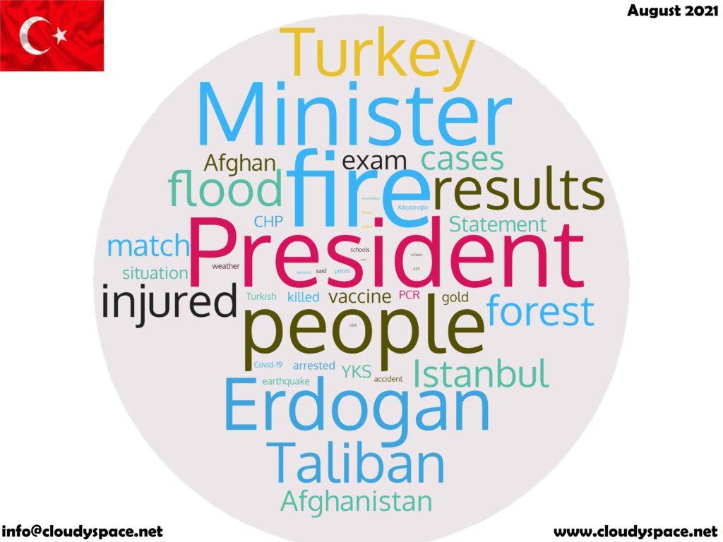Turkey News August 2021 in English
