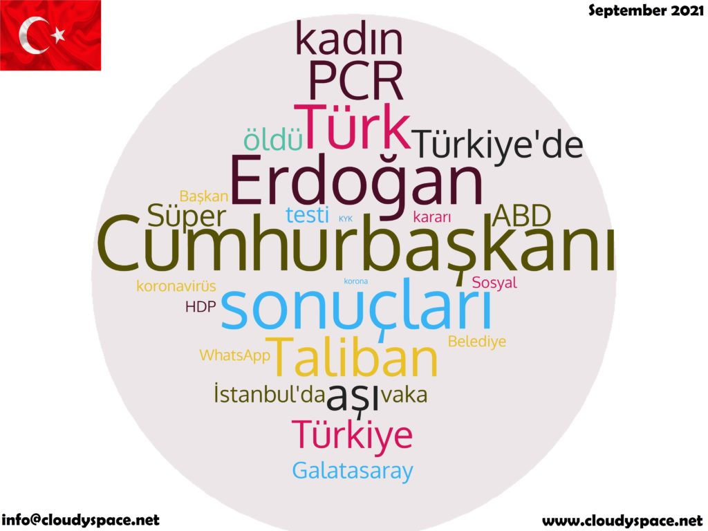 Turkey News September 2021